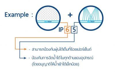 มาทำความรู้จักกับ IP Code หรือ IP Ratings
