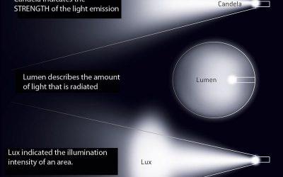 หน่วยวัดปริมาณแสงในการใช้งานจริง