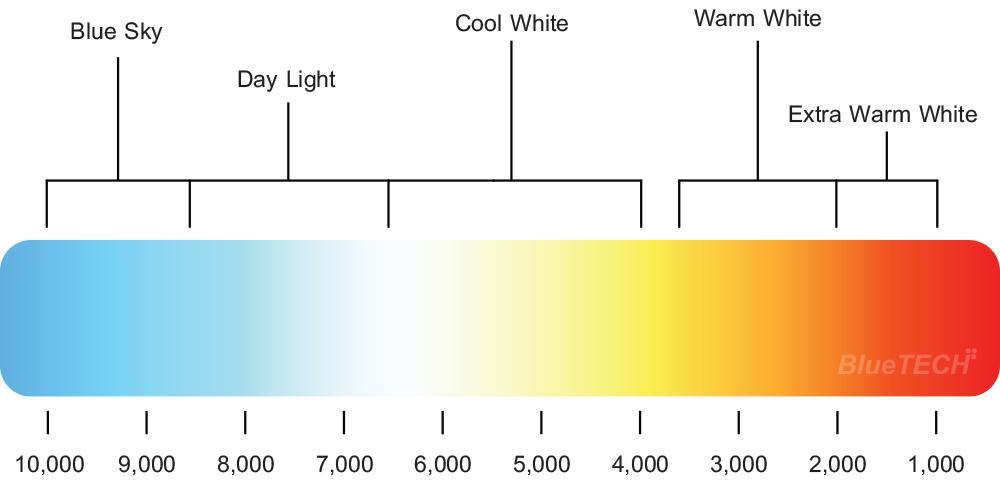 อุณหภูมิสีของแสง (Color Temperature)