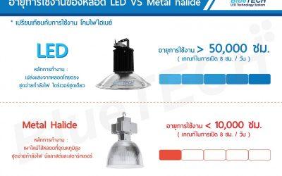 อายุการใช้งานของหลอด LED VS MH